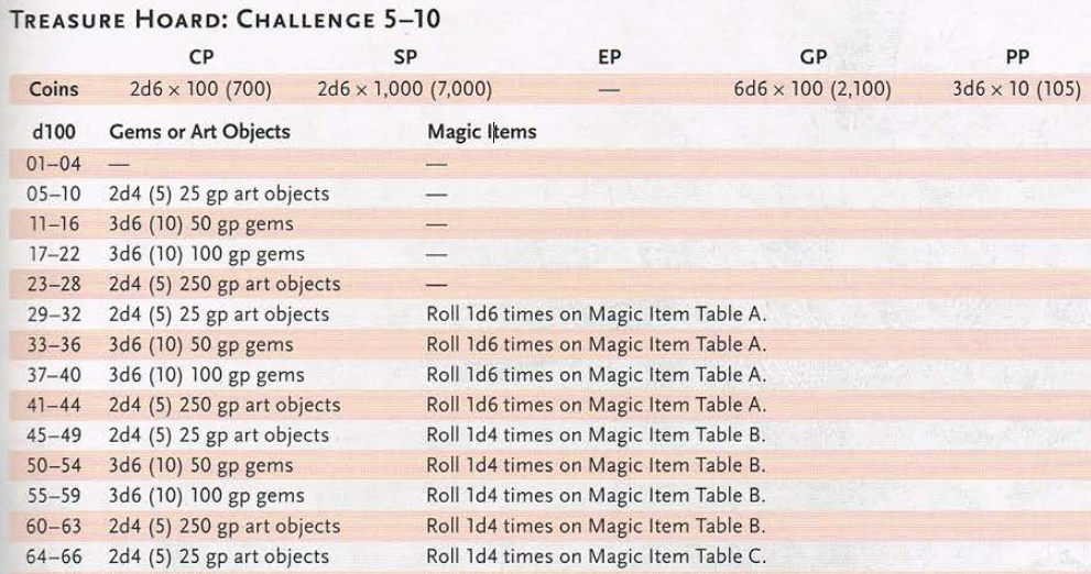 A section of the Random Treasure Tables from the Dungeon Master's Guide